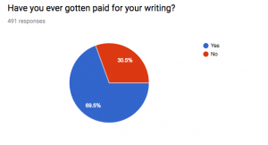 Get Paid For Your Writing